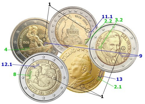 Примеры размещения знаков на монетах Ватикана
